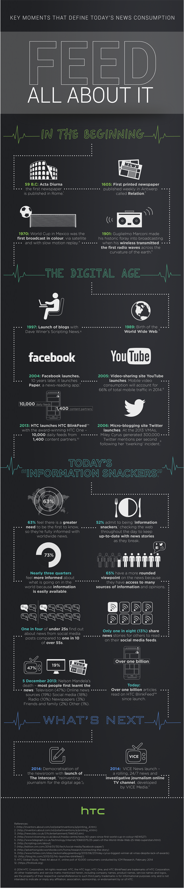 news use infographic
