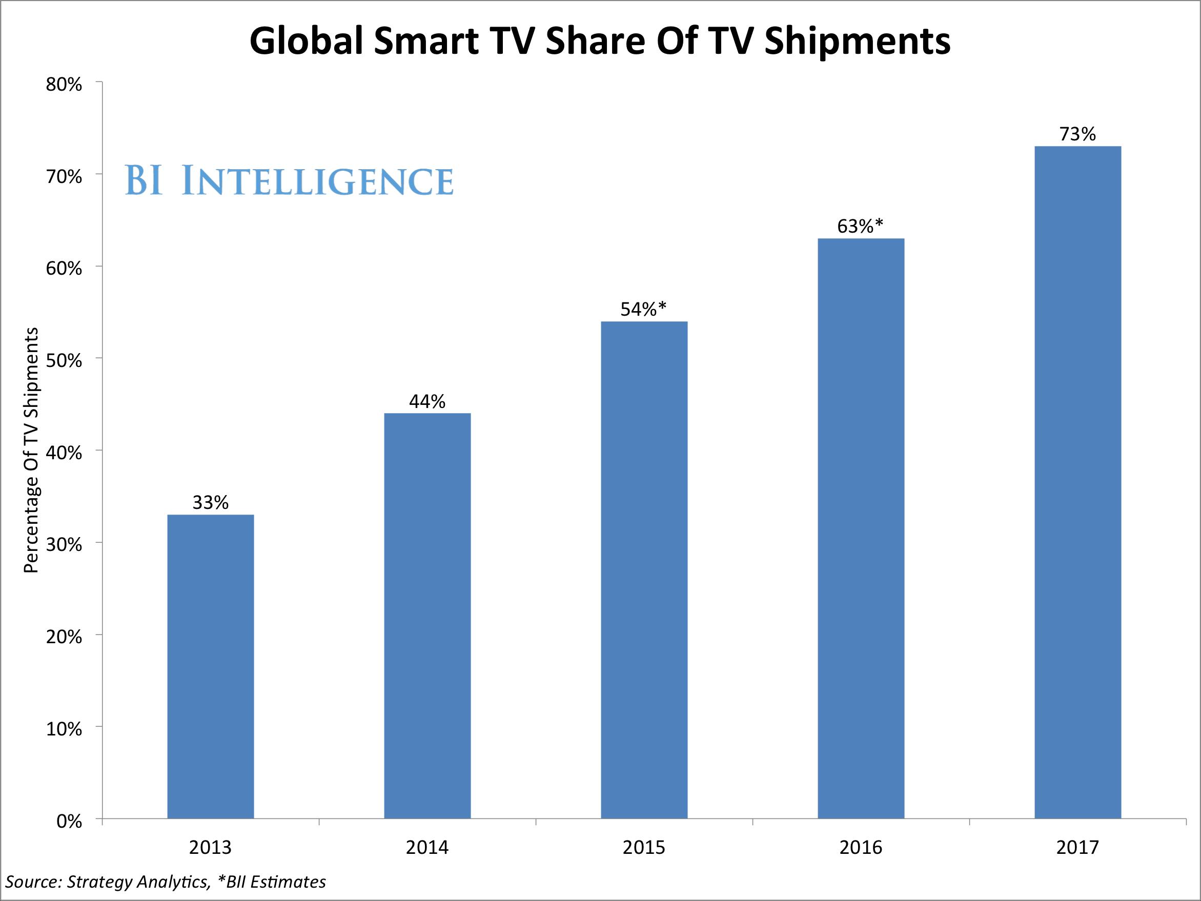 Smart TV shipments