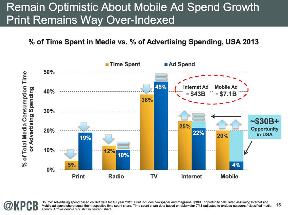 Mobile revenue opportunity
