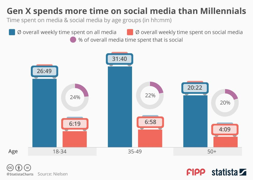 Millennials vs Gen X social media use